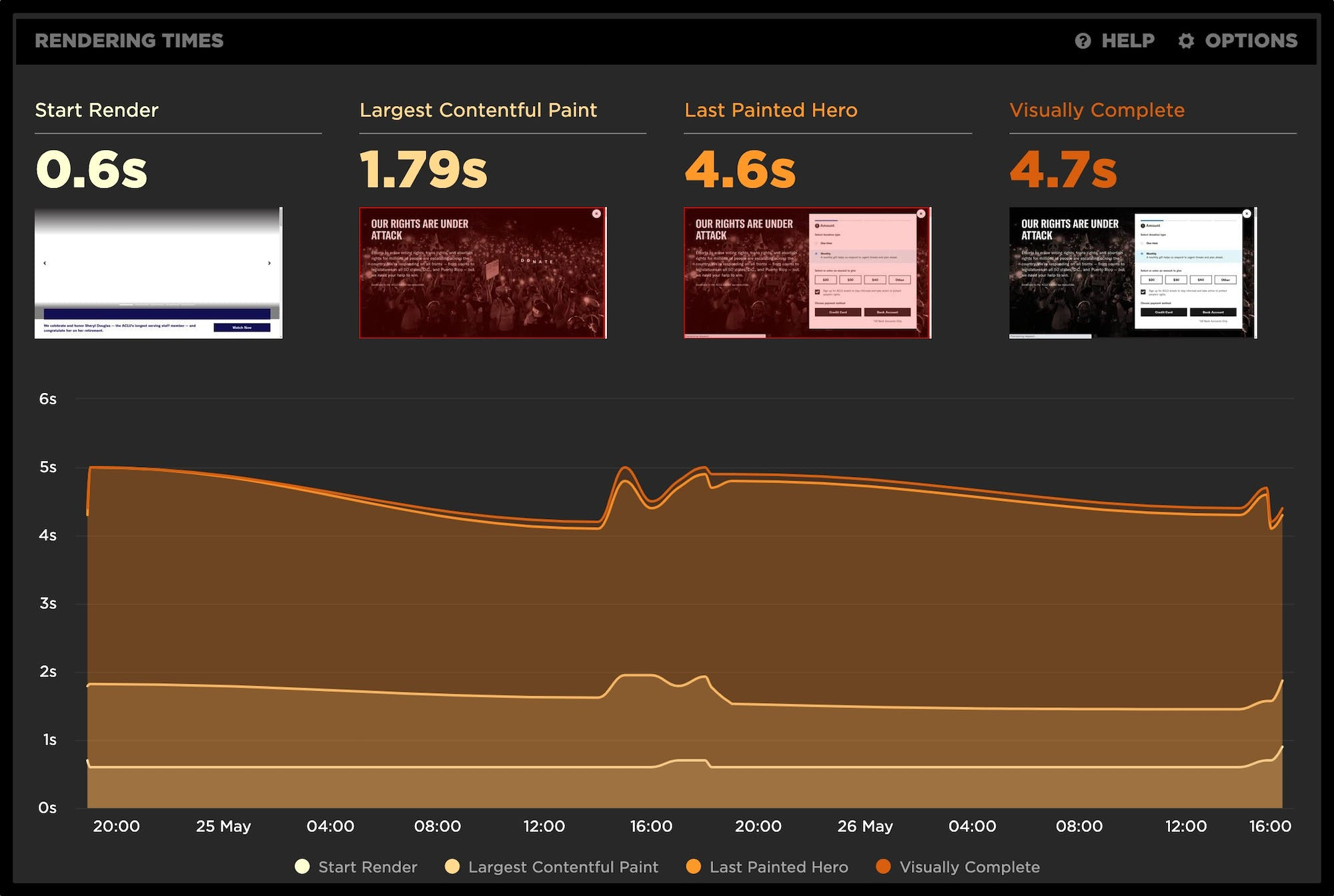 Image of summary rendering times in SpeedCurve Site dashboard.