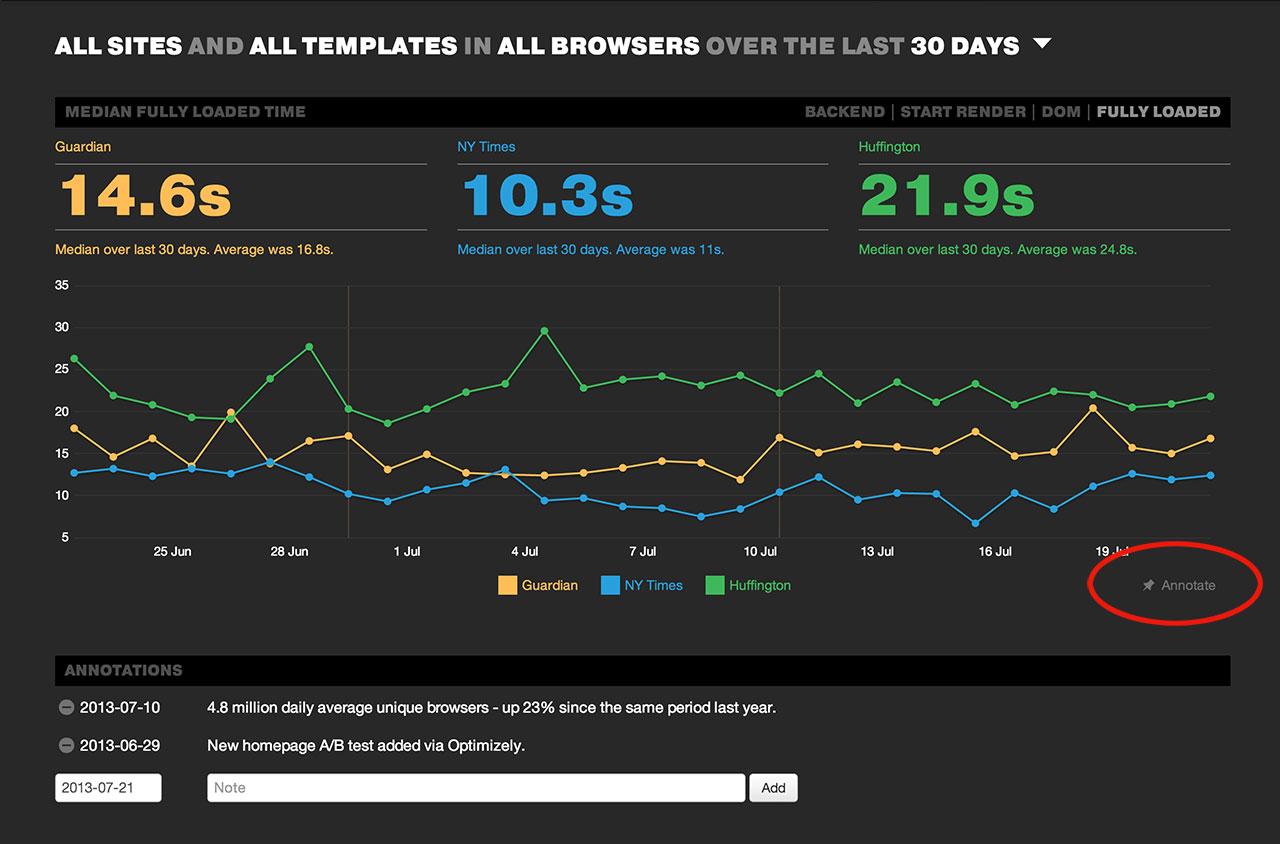 Annotate web performance graph
