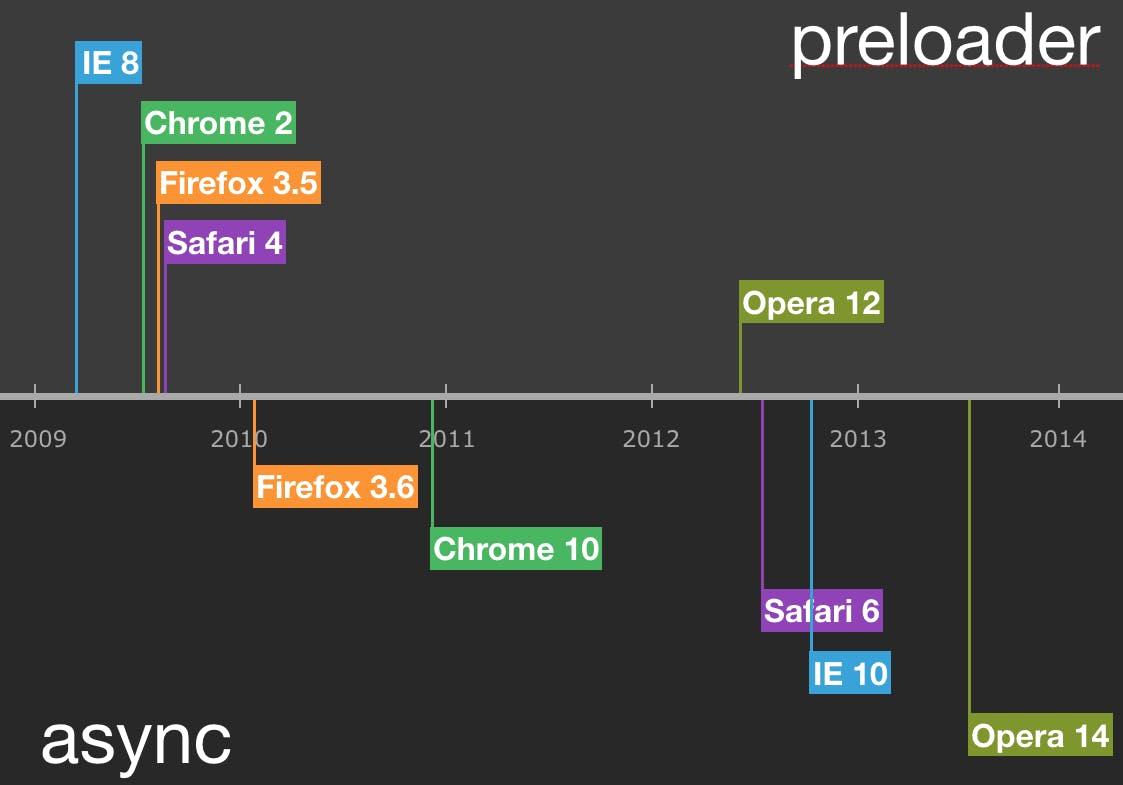 async timeline