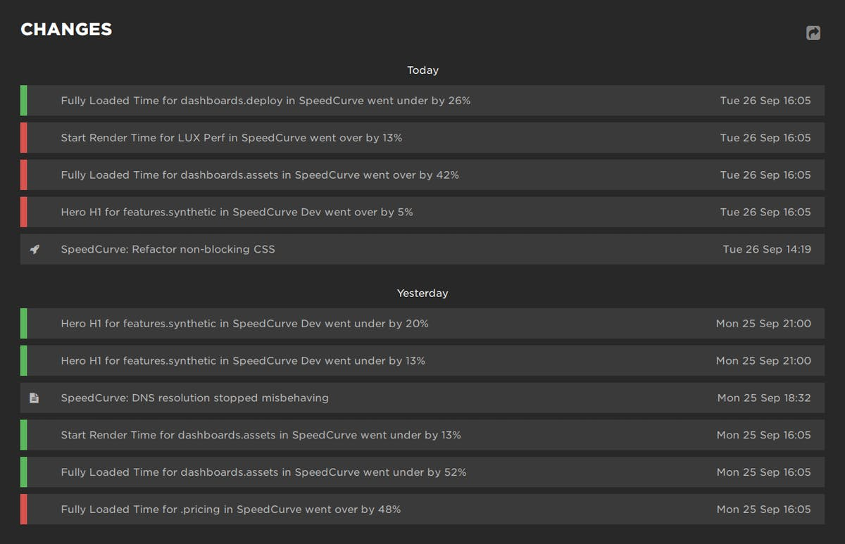 Changes dashboard (overview)