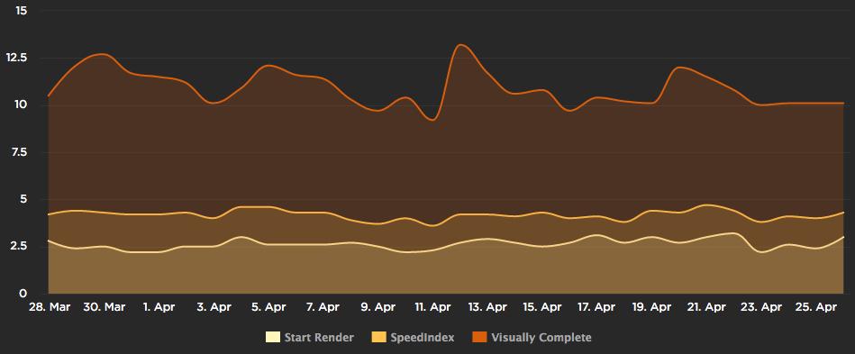 Rendering Chart