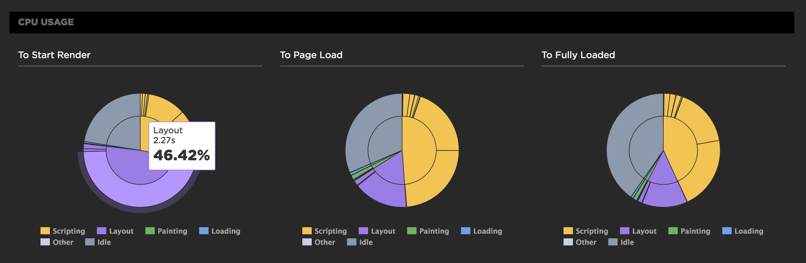 CPU pie charts