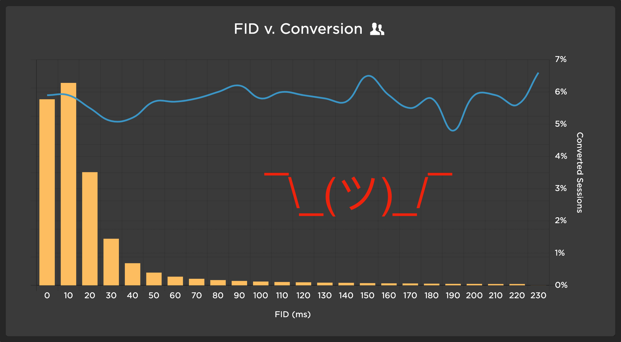 Chart showing no correlation between FID and Conversion