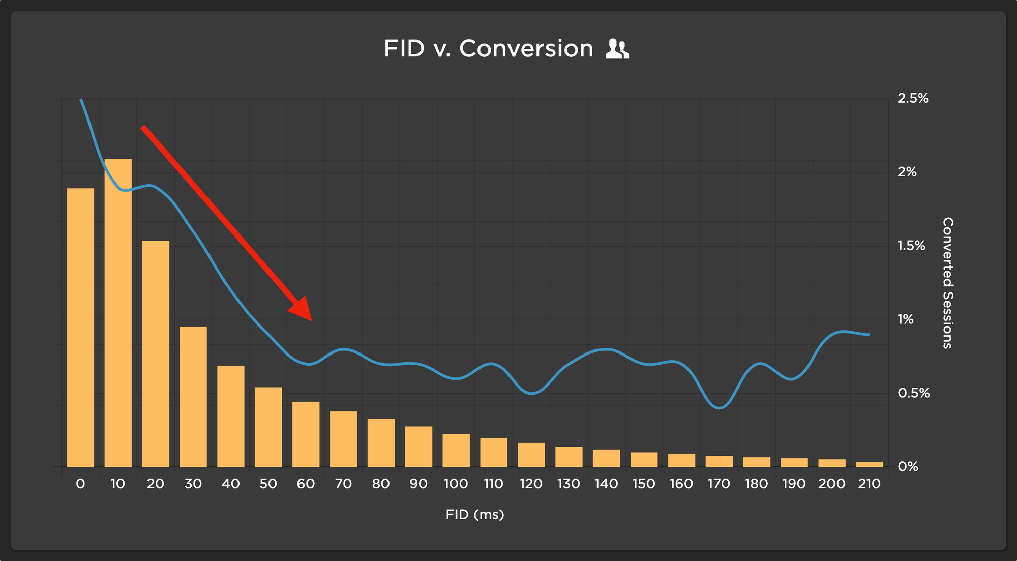 Chart showing some correlation between FID and Conversion
