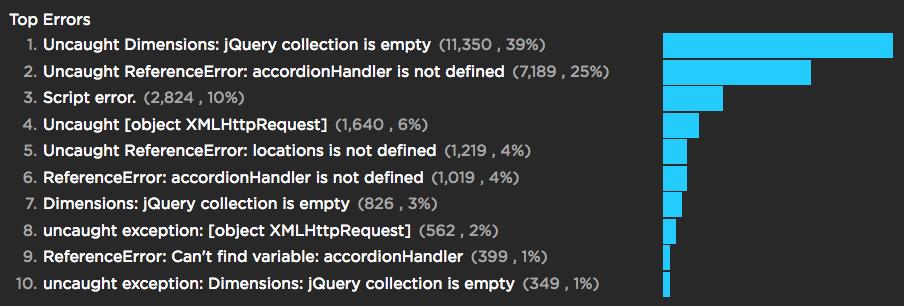 https://blog-img.speedcurve.com/img/js-errors.png