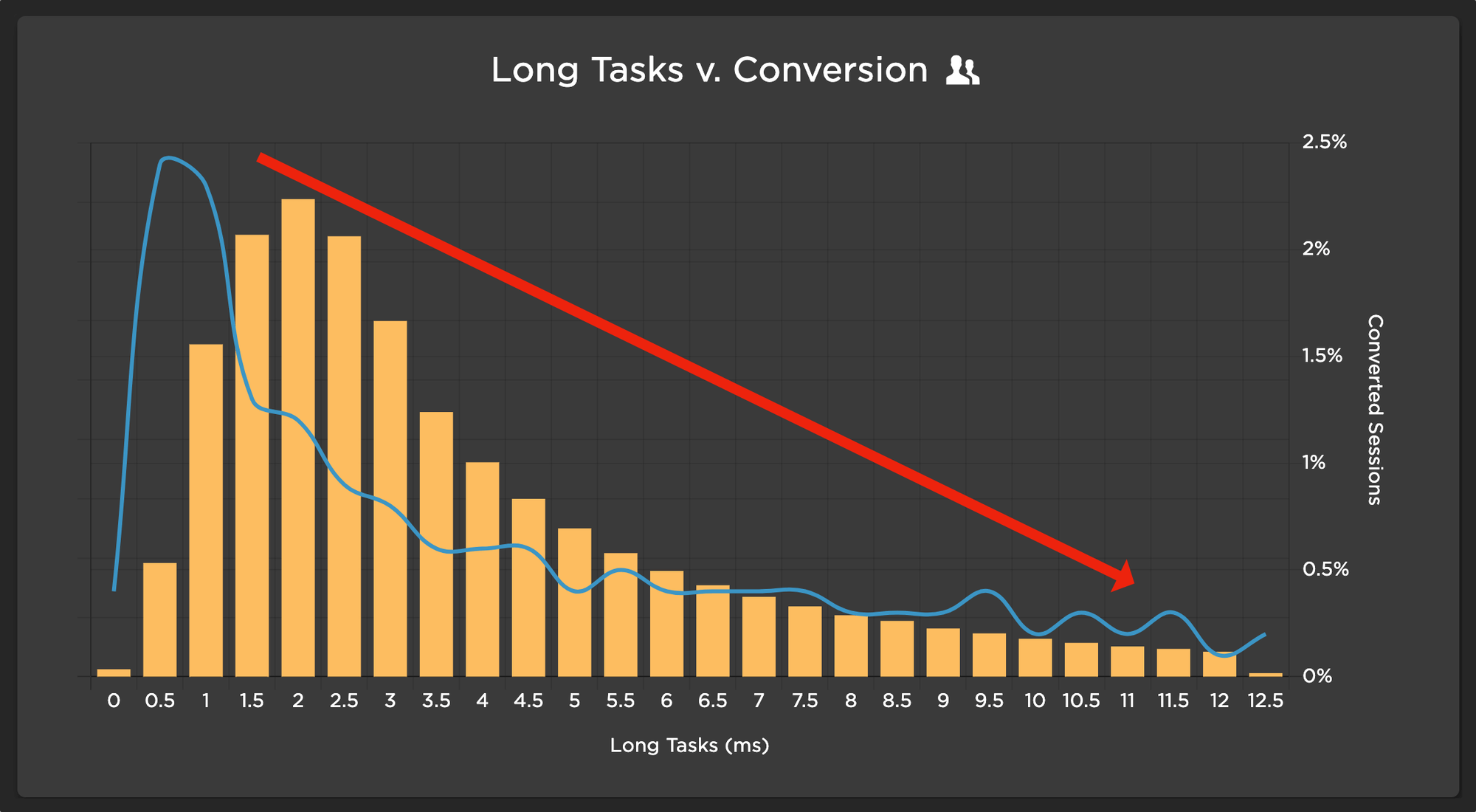 Chart showing strong correlation between long tasks and conversion