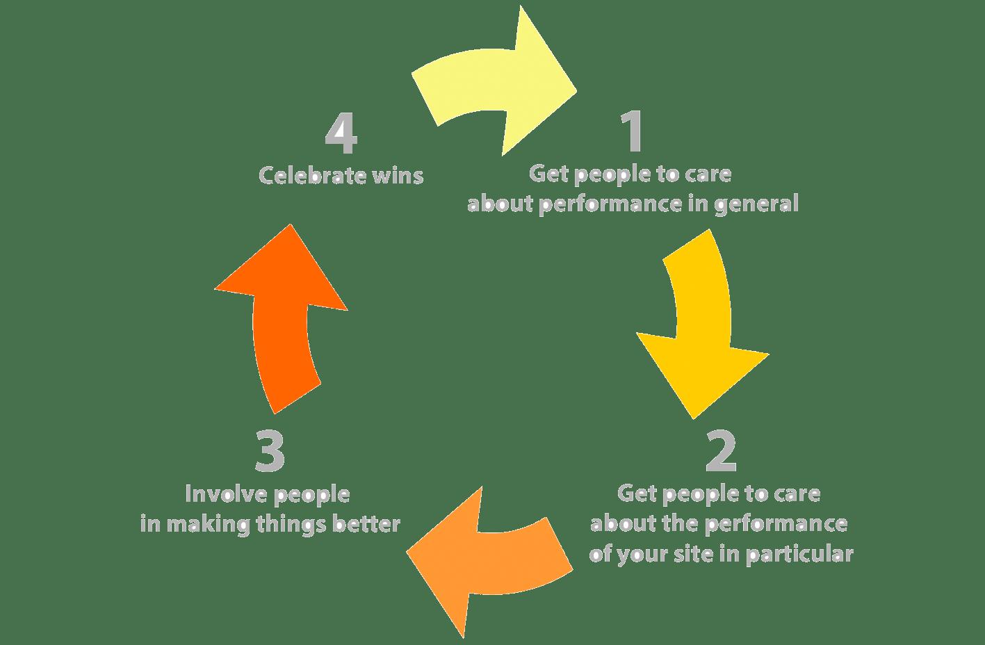 Culture Feedback Loop