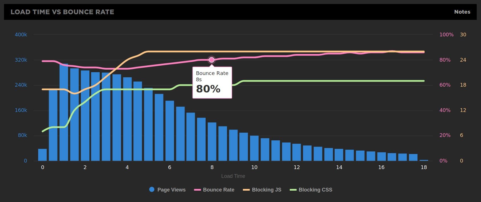 LUX load time vs bounce rate