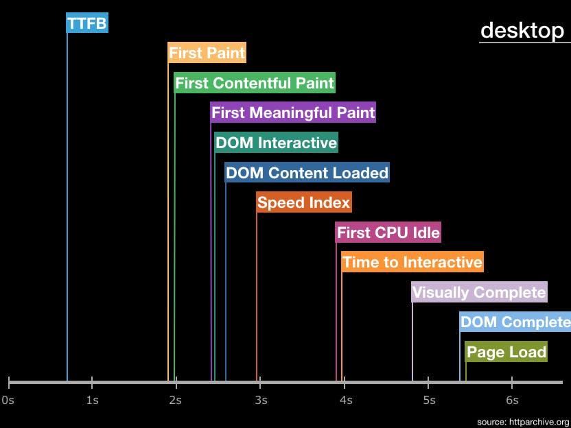 Desktop metric timeline