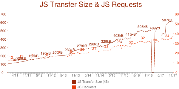 JS Growth